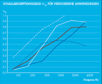 courbe-absorption-acoustique-de